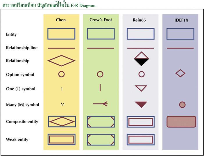4 E R Diagram Ms Access